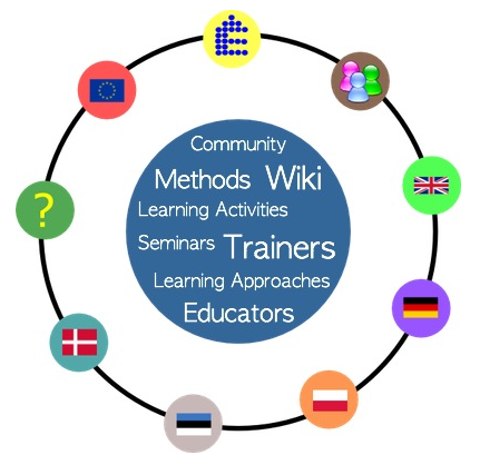 Methopedia – new tool for teaching and learning design | Mariis ...